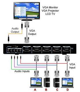 Professional 4 Port VGA Component RGB Video Switcher