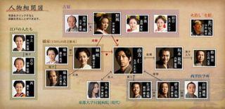 Jin 仁 Osawa Takao Season 1 Season 2 Japanese TV Drama DVD English